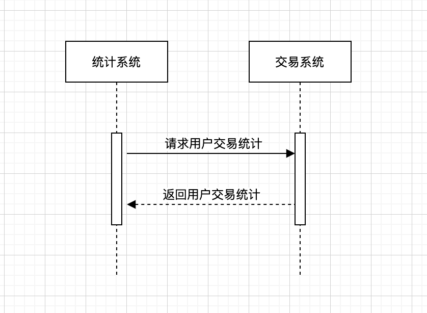 统计场景时序图.png
