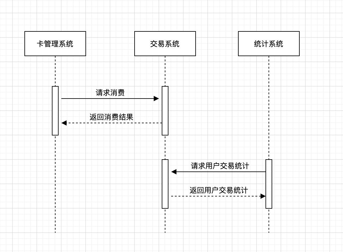 消费场景时序图.png