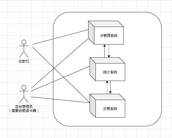 系统用例图.png