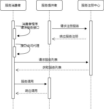 Dubbo 微服务调用时序图.png